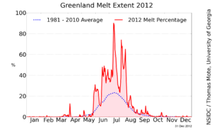 Greenalnders (for the few people who live there) have enjoyed record warmth and with that record ice melt. Foreboding for the planet, however